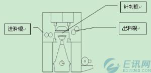 东元台安之N2变频器在无纺针刺机的应用